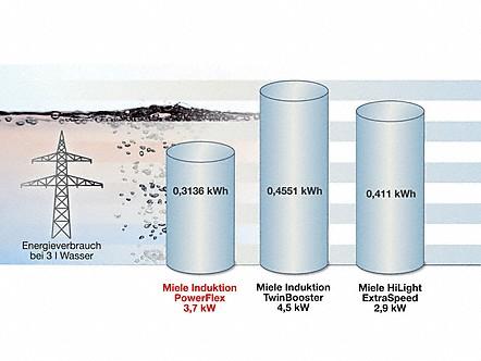 Energieeffizienz in allen Bereichen